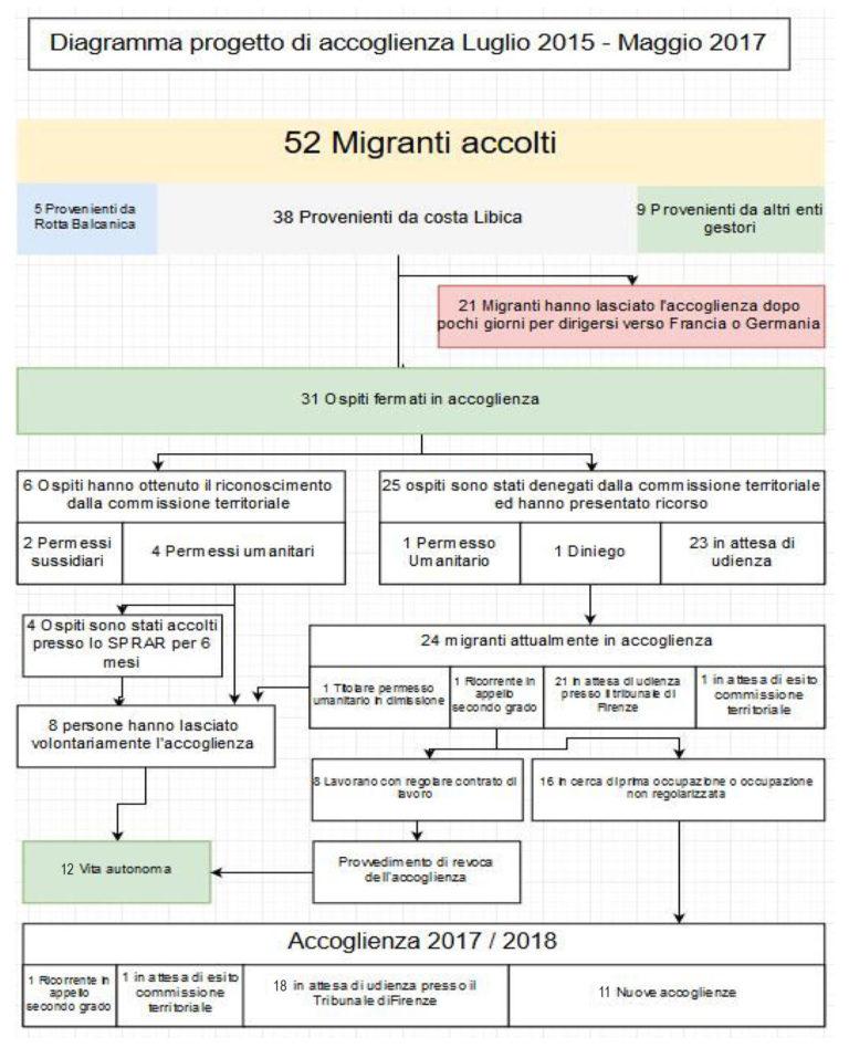 Diagramma del progetto di accoglienza